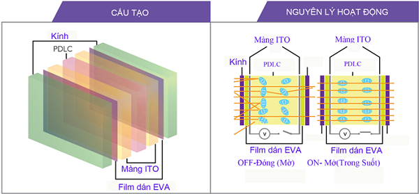 cấu tạo kính điện thông minh